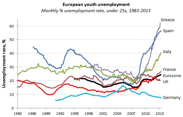 130614 European Youth Unemployment Spiking in 2013