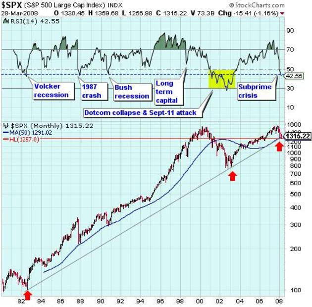 080328_spx_monthly_rsi_and_support