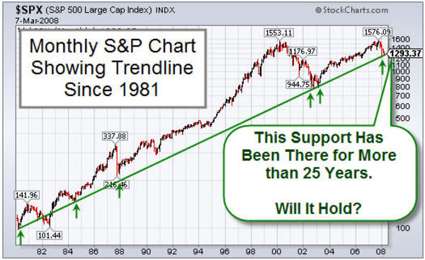 080307_25_year_sp500_trend