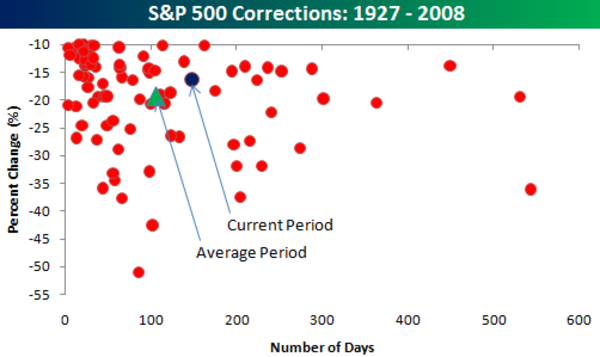 Sp500_corrections_since_1927
